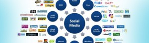 Measuring Social Media ROI (Return on Investment)